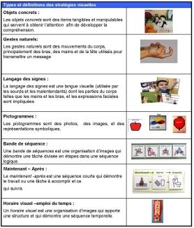 Types de stratégies visuelles_Page_1